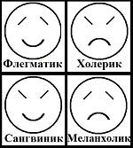 Типы темперамента: Меланхолик, Флегматик, Сангвиник, Холерик